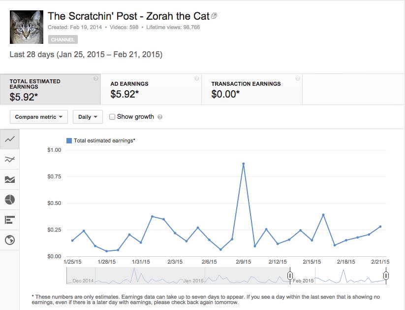 Cat YouTube Channel Earnings