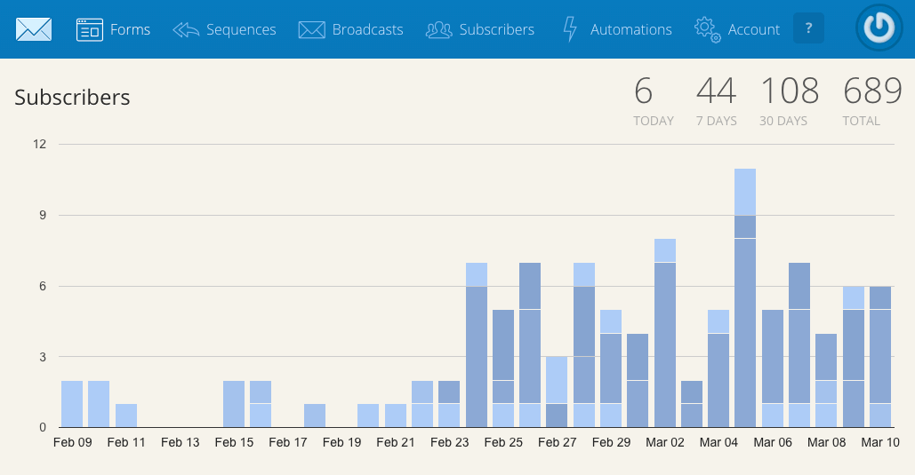 689 subscribers in just 2 months