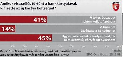 Image bankkartya-visszaelesek-g-data-bitport-hu-01.jpg