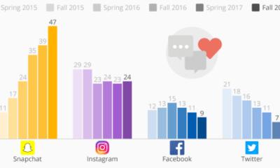 facebook-öreges-dolog-fiatalok-alig-hasznaljak