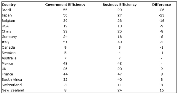 Government Efficiency Gap