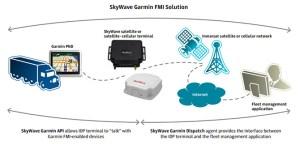 Skywave Garmin FMI