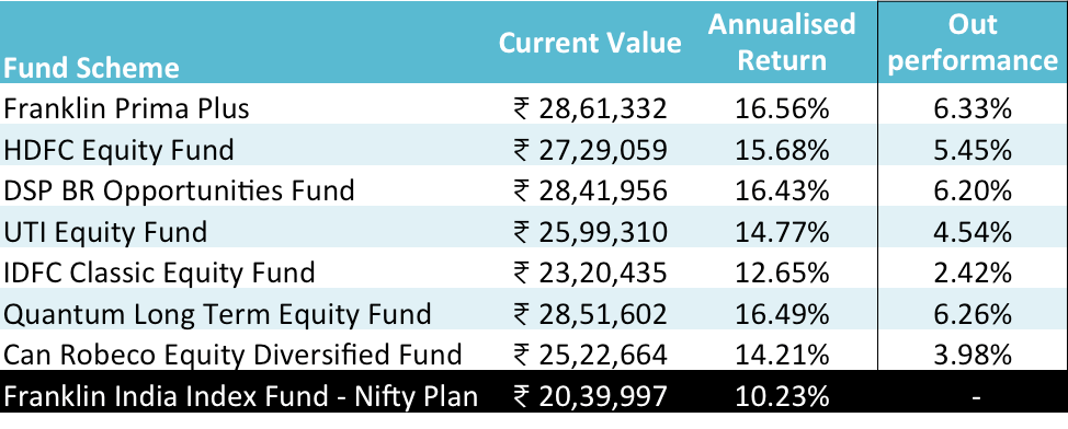 Nifty 30000 - funds performance in last 10 years till April 2017