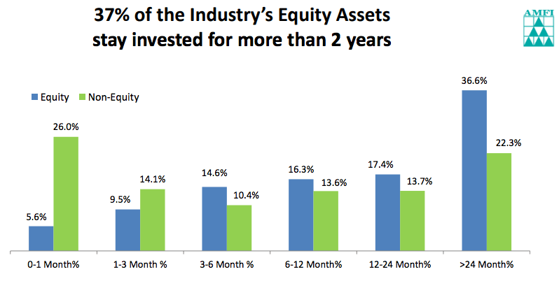 Long Term investing - Equity Assets age - AMFI
