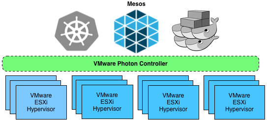 test-driving-photon-controller-mesos-cluster
