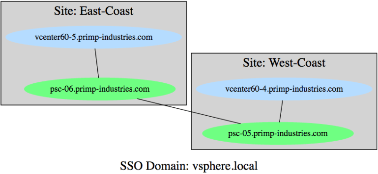 vcenter_server_and_platform_services_controller_topology_diagram_4