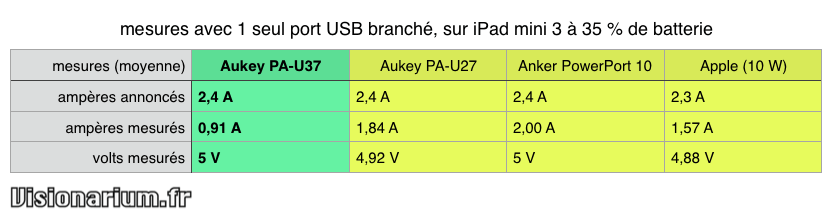 test chargeur Aukey sur Amazon : comparatif