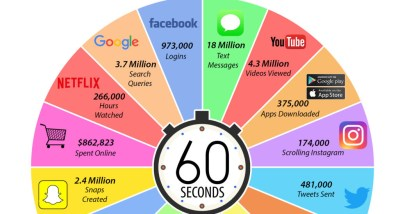 Infographic: What Happens in an Internet Minute in 2018?