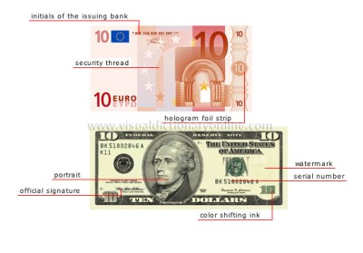 SOCIETY :: ECONOMY AND FINANCE :: MONEY AND MODES OF PAYMENT :: BANKNOTE: FRONT image - Visual ...