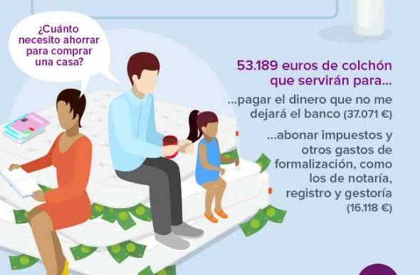 Cantidad_dinero_poder_comprar_vivienda