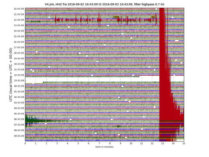 The M5.1 earthquake with what could be a small swarm occuring prior to the large earthquake. Image from Icelandic Met Office, captured by Henrik.