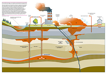 Enterrando el CO2