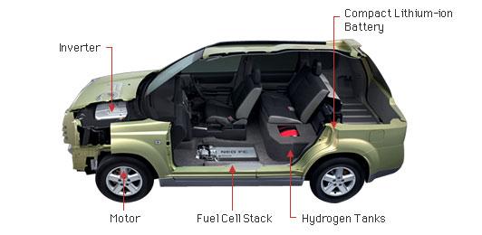 Nissan X-Trail FCV