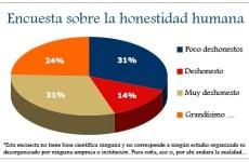 Encuesta ficticia sobre honestidad humana
