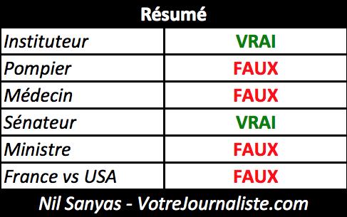 Hoax Salaire Résumé VotreJournaliste