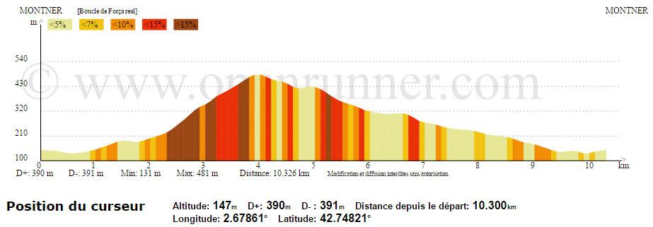 Randonnee-Montner-Forca Real-profil altimetrique