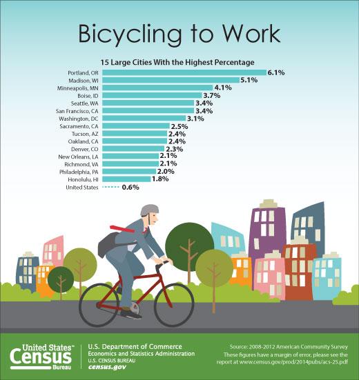 us-census-biking-to-work-2014
