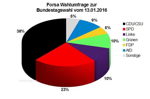 Forsa Wahlumfrage zur Bundestagswahl 2017 vom 13.01.2016