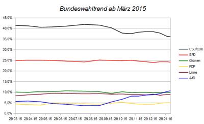Entwicklung des Bundeswahltrends seit März 2015 – Stand 07.02.16