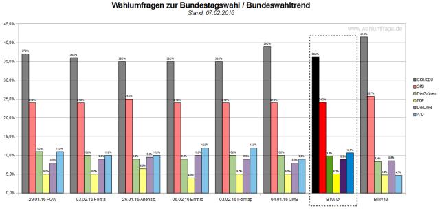 Bundeswahltrend vom 07.02.2016 mit allen verwendeten Wahlumfragen zur Bundestagswahl 2017.