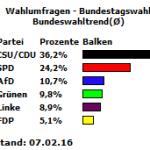 20160207_Bundeswahltrend