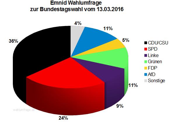 Aktuelle Emnid Wahlumfrage zur Bundestagswahl 2017 vom 13.03.2016.