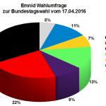 Neuste Emnid Wahlumfrage zur Bundestagswahl 2017 vom 17 April 2016.