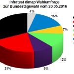 Aktuelle Infratest dimap Wahlumfrage zur Bundestagswahl 2017 – 20. Mai 2016.