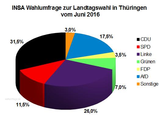 Aktuelle INSA Wahlumfrage zur Landtagswahl in Thüringen vom Juni 2016