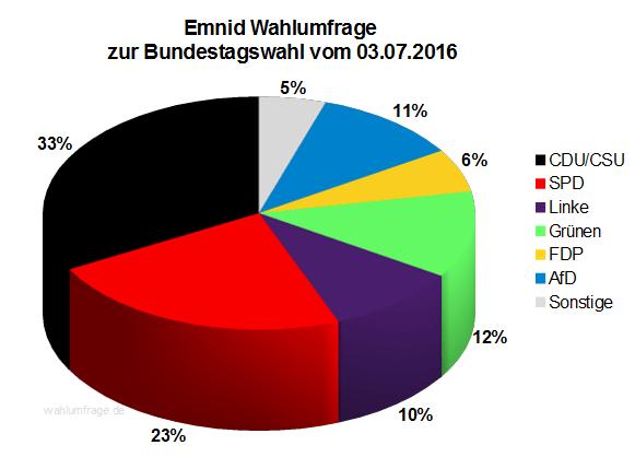 Neuste Emnid Wahlumfrage / Sonntagsfrage zur Bundestagswahl 2017 vom 03. Juli 2016.