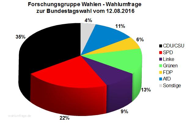 Forschungsgruppe Wahlen Wahlumfrage zur Bundestagswahl 2017 vom 12.08.2016.