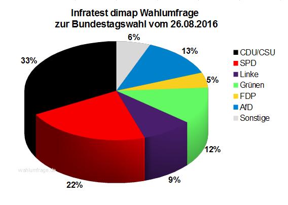 Aktuelle Infratest dimap Wahlumfrage zur Bundestagswahl 2017 – 26. August 2016.