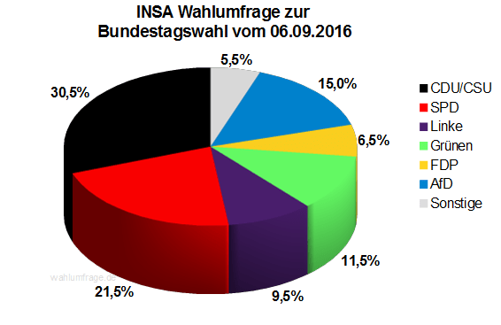 Neuste INSA Wahlprognose / Wahlumfrage zur Bundestagswahl vom 06. September 2016.