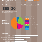 May 2016, Dividend Monthly Income Report Infographic