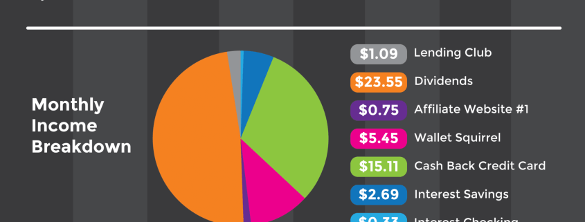 June 2016, Dividend Monthly Income Report Infographic