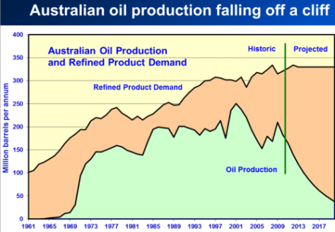 Declining Australian oil production