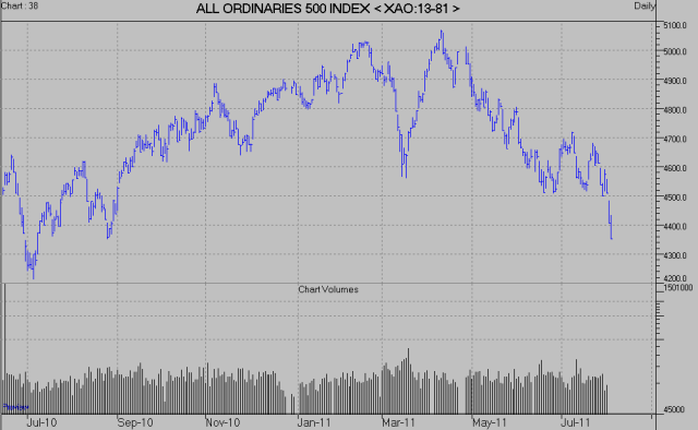 ASX All Ords stock index