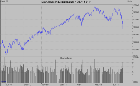 DOW stock index