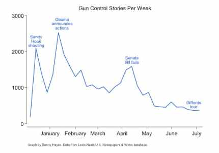 gun control stories week