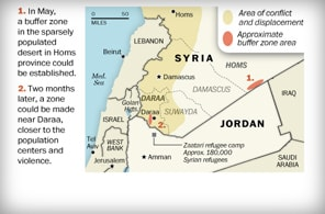 Buffer zones along the Syria/Jordan border
