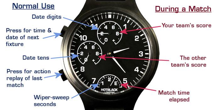 La double lecture de la smartwatch Hotblack