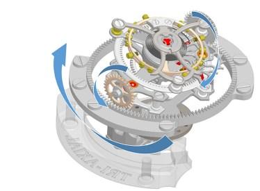 Schéma de fonctionnement du tourbillon tri-axial Girard-Perregaux