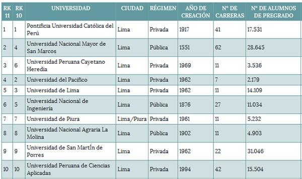 top-10-mejores-universidades-del-peru-ranking-2011