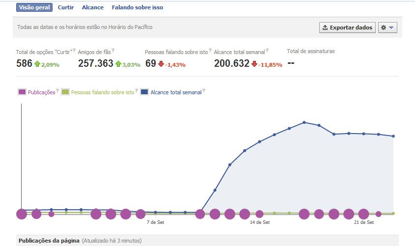 Qual a melhor frequência de postagens no Facebook?