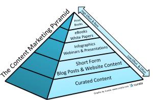 A strategic content marketing plan