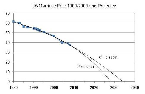 Fun with charts, or why MGTOWers don't understand marriage trends
