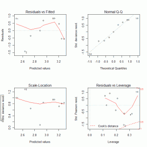 Residual Plots for Poisson Regression model
