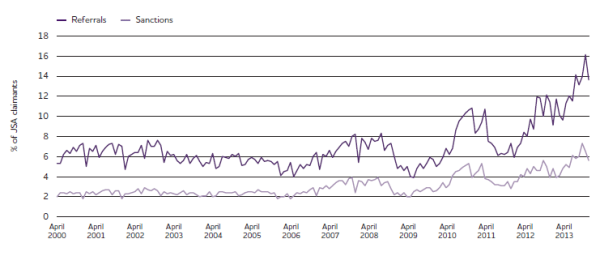Monthly Referral and Sanction rates 2000-2013 – % of all JSA claimants