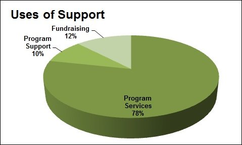 uses-of-support-fy16