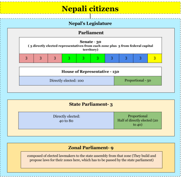 How is  the legislature elected in Nepal ?
